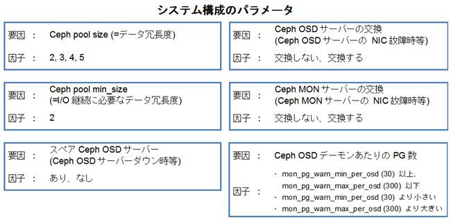 Ceph/RADOS 障害発生時のノウハウ 3  OpenStack/Ceph 異常系テスト (1